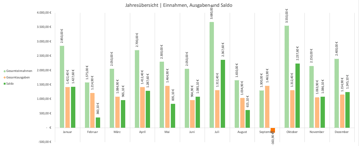 Excel-Haushaltsbuch Auswertung – Diagramm Jahresübersicht